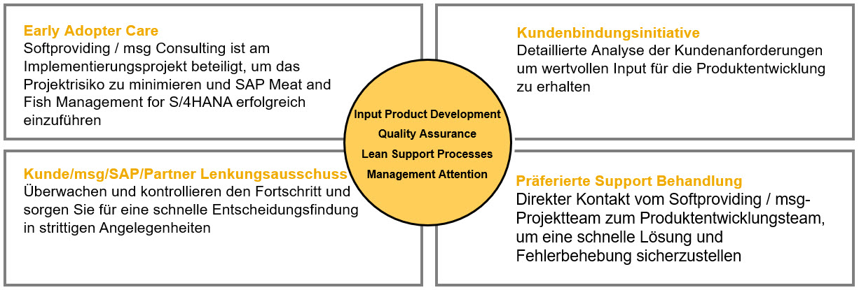 Customer Care Programm